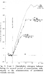 Primo-vs-Deca-Nitrogen-retention-1.png